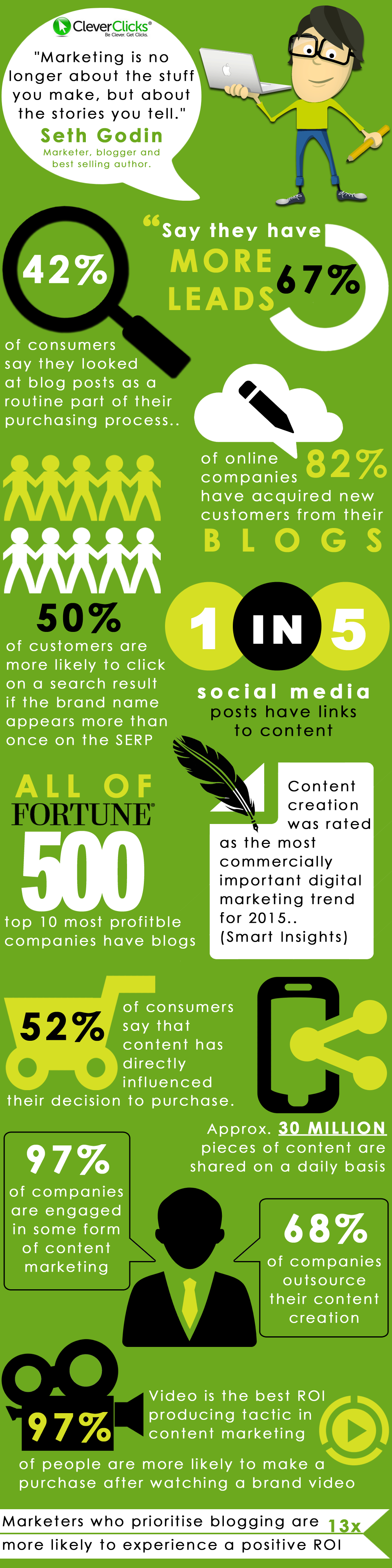 Content Infographic
