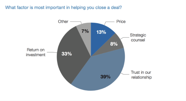 What factor is most important in helping you close a deal