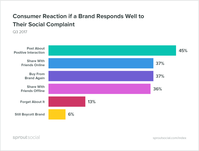 graph of consumers reactions on social