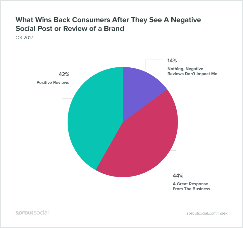 graph of what wins consumers back after a negative review
