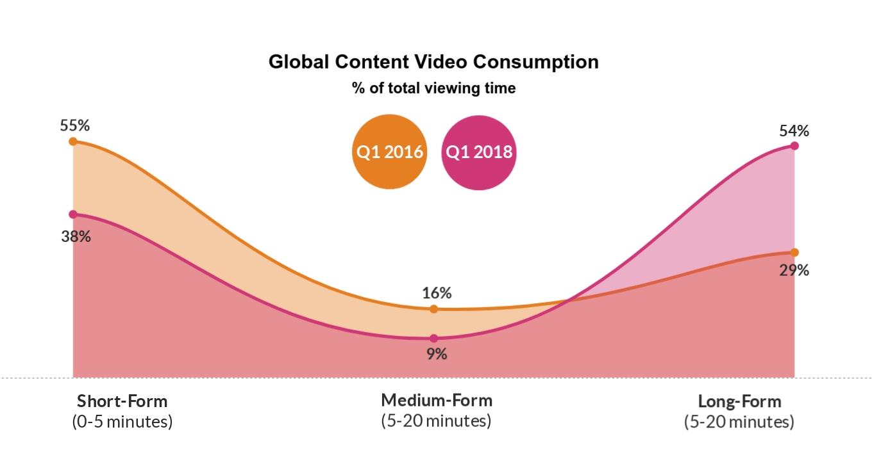 Instagram-long-form-content-graph
