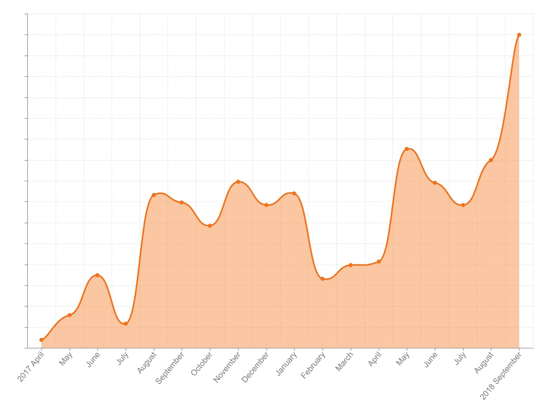 orange case study revenue graph